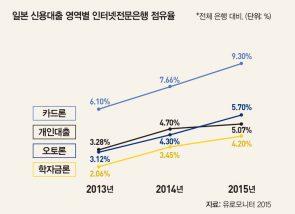 인터넷전문은행 비즈니스 모델에 대한 분석 및 성패 예측