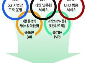ICT와 대형 스포츠 이벤트의 결합