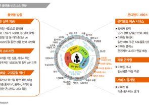 한국 플랫폼 비즈니스 현황 및 조망