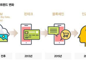 디지털 기반 혁신 기술의 등장, 금융IT에 미치는 영향